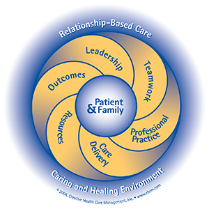Relationship Based Care model